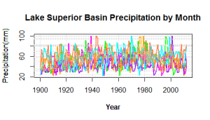 Lake Superior Basin Participation by Month graph done in R