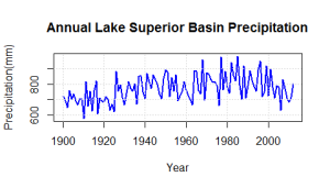 Annual Lake Superior Basin Precipitation made in R